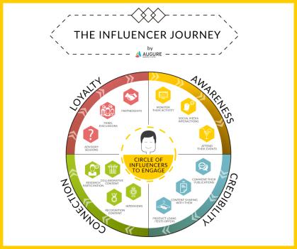 influencer-journey-graphic