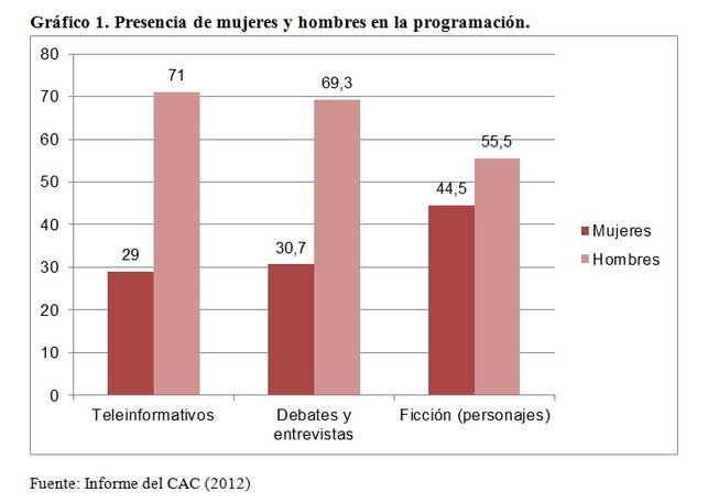 Presencia-mujeres-hombres-programacion_EDIIMA20131106_0572_5