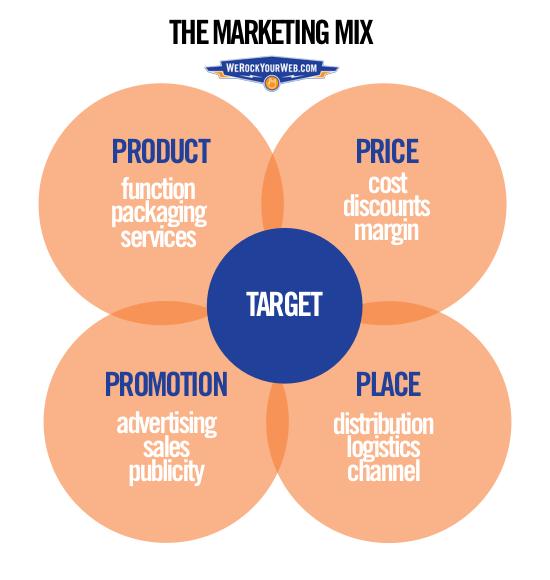 WRYW-Marketing-Mix